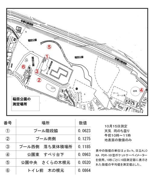 稲田公園測定結果