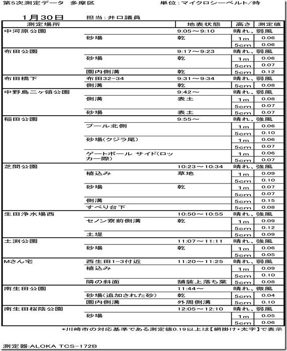 第5次測定データ(多摩・井口区)